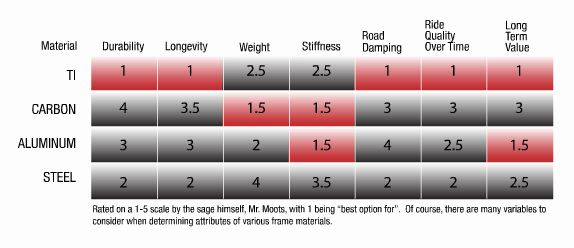 tyoes of frame material chart v strength v weight