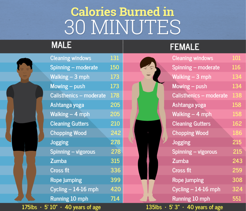 how many calories to burn per day to lose weight
